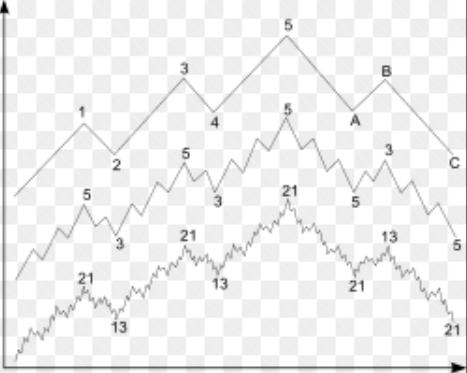 Come capire quando devi vendere nel forex euro dollaro